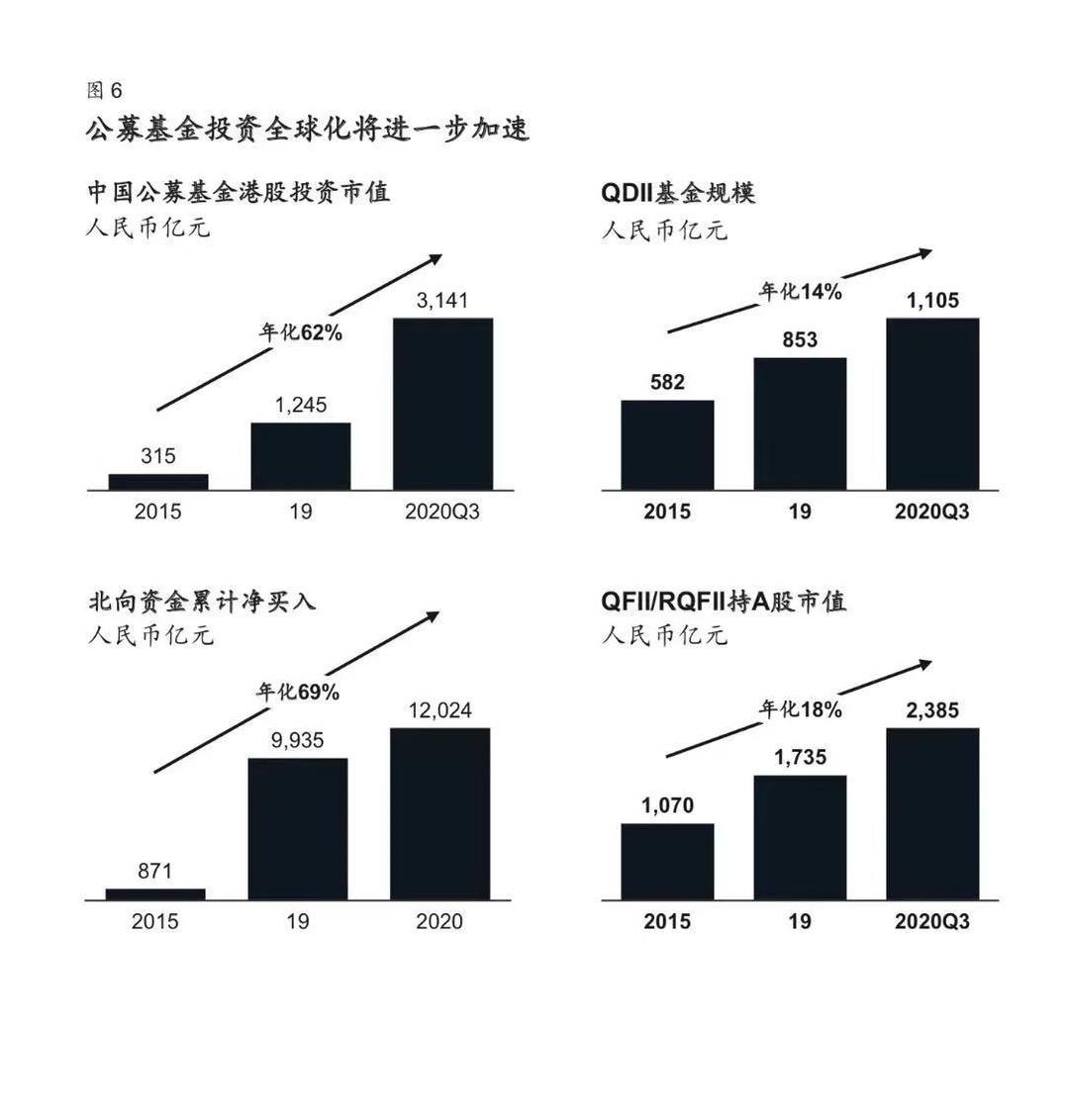 《【天辰公司】公募将成资管行业领头羊?零售业务5年内将创造16万亿增量资金》