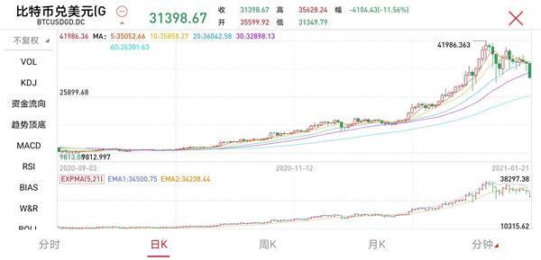 惨烈!比特币突然暴跌 24小时52亿资金被埋!美股区块链板块集体崩盘_外汇通