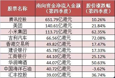 """14天扫货2218亿 港股为何这么""""香""""?1.95万亿弹药涌入 这些股票正被基金疯抢"""