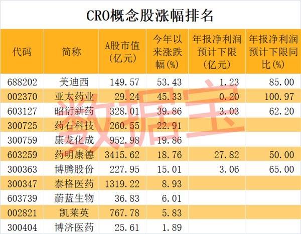 CRO行业空间广阔 概念股未来增速可期
