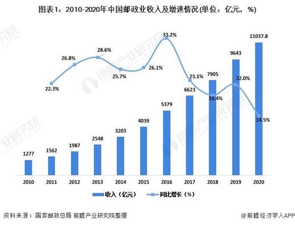 十张图了解2020年中国邮政行业市场现状与竞争格局分析 上海市快递收入超14亿元