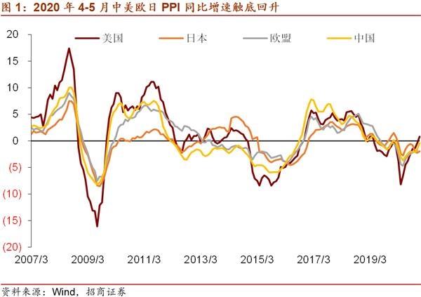 招商局宏观刘亚新:通货膨胀上升,美联储货币政策会更快收紧吗?
