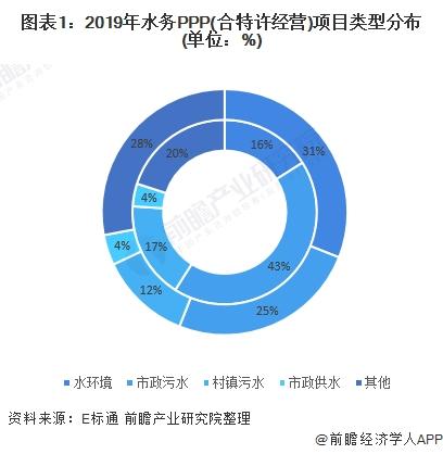 2020年中国水务行业市场现状和竞争格局分析 行业呈现马太效应