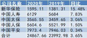 五大a股保险公司2020年保费总额为2.49万亿:2021年新的单一复苏是可持续的、可持续的