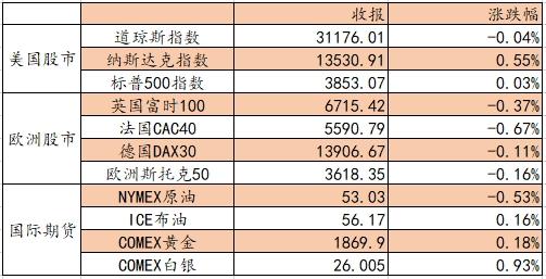 爱德证券期货:恒生指数受阻3万点,重点关注光伏和在线教育