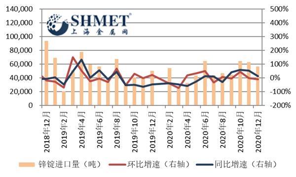12月精炼锌进口量环比减少一成 后续或有望小增
