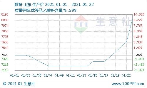醋酐行情跟随原材料价格暴涨