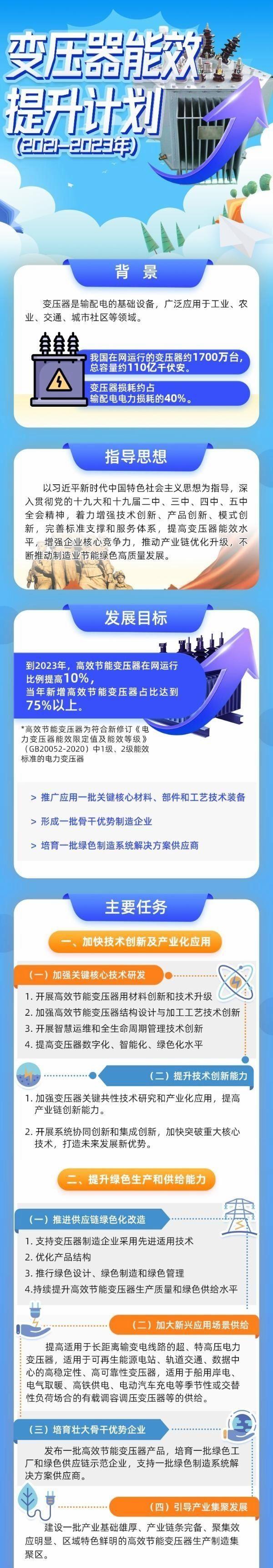一图读懂《变压器能效提升计划(2021-2023年)》