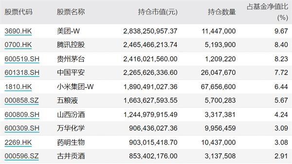 顶级的流量基金经理都在买什么?王、周英博、葛兰、蔡松松、谢志渔、董最近都在这些股票上重仓!