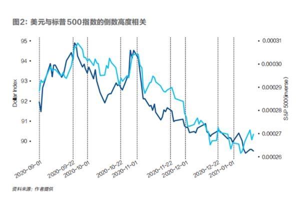 《【无极2娱乐平台注册】为什么弱美元对全球经济是好事?》