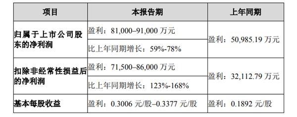 欧飞光业绩预测:2020年净利润同比增长59%至78%