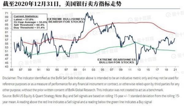 《【无极2平台怎么注册】华尔街狂热之际 美银独家指标2008年来首现卖出信号》