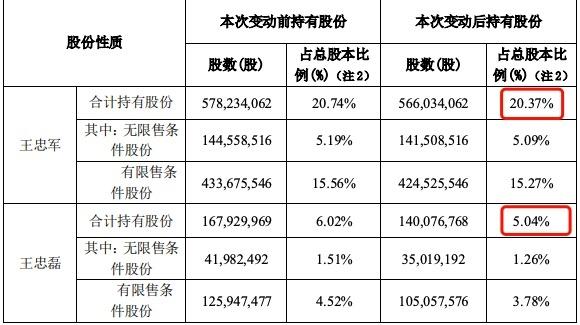 华谊兄弟:王减持1.44%股份的计划没有实现