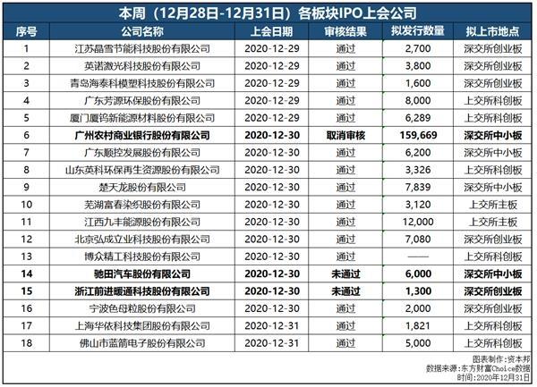 "IPO周报:受理增速!2020年IPO收官 广州农商行等三公司遗憾错过""末班车"""