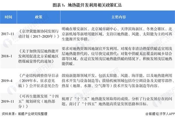 2020年中国地热能开发利用行业市场现状及发展趋势分析 干热岩地热能将成发展主力