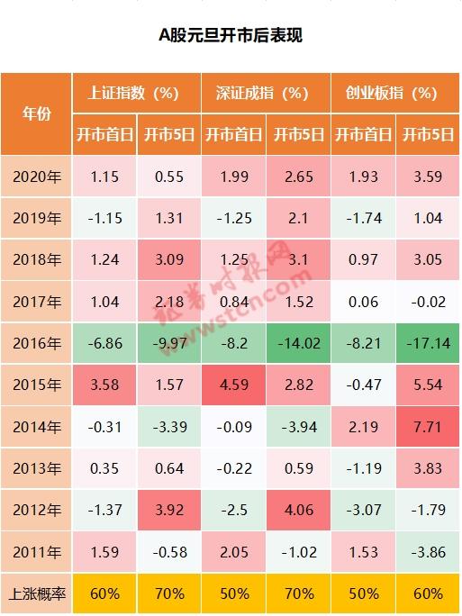 新年A股首个交易日上涨概率总体偏高
