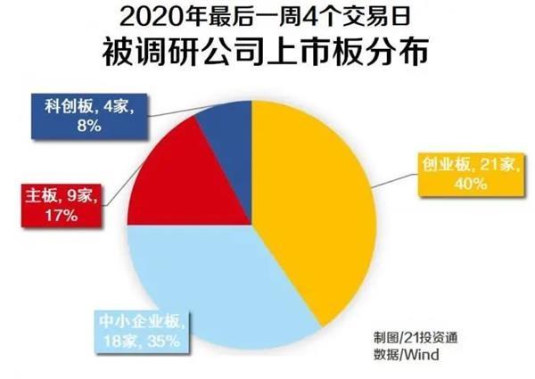 2020年最后一周 百亿私募调研个股名单曝光!