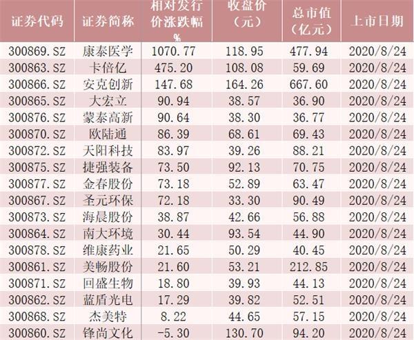 """七宗""""最""""!首尝创业板注册制 18只股票有的涨11倍 有的已破发"""
