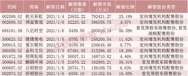开年利好!下周A股解禁市值环比降73% 但3只股票流通盘增逾1倍(附名单)