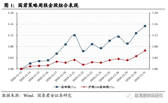 郭俊策略:春节前,市场上行势头充足,3500点可破