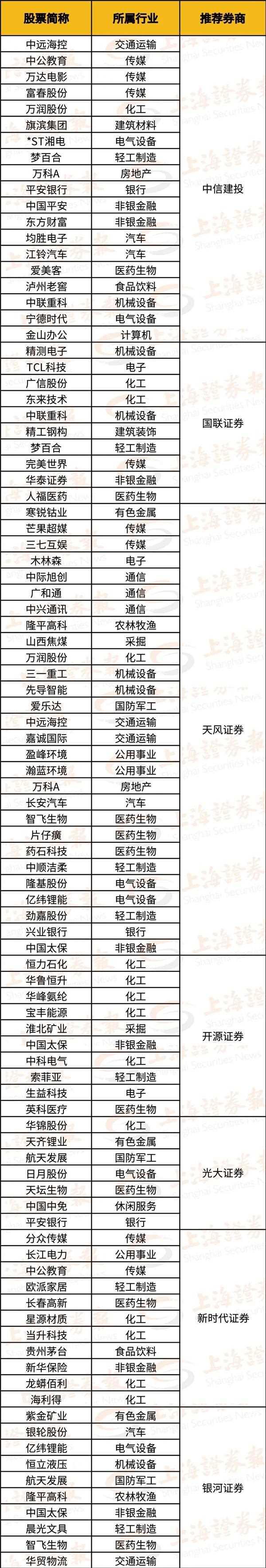 """《【迅达公司】新年第一份""""金股""""名单来了!去年最牛""""金股""""收益超500%》"""