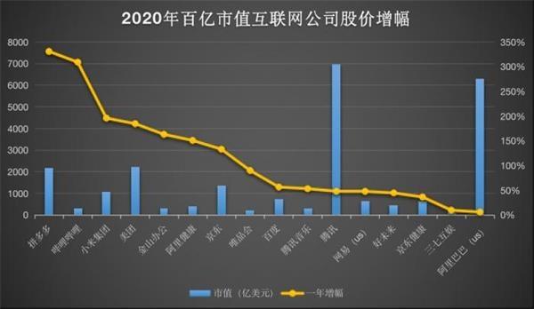 中国互联网的2020:有人市值翻三倍 有人下跌超三成