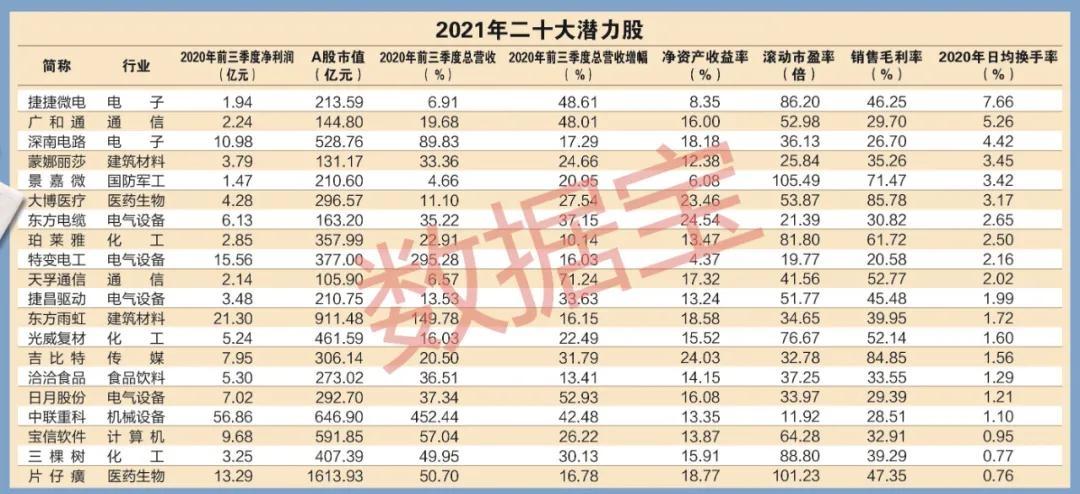 最新!2021年来了 二十大潜力股值得收藏(名单)