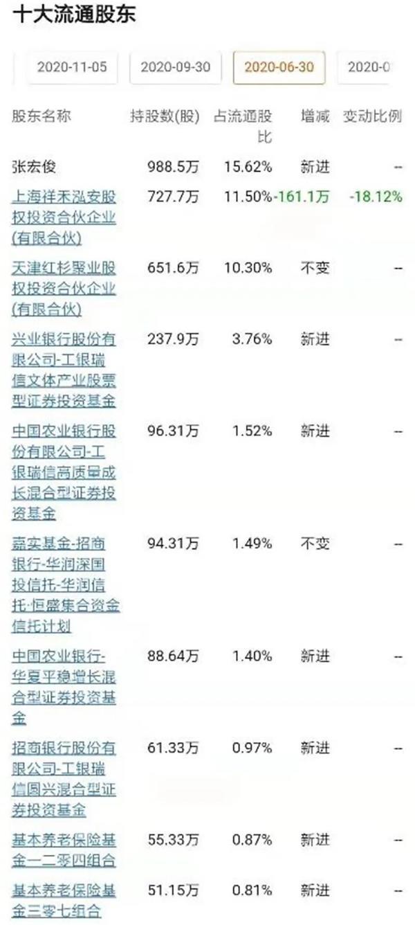 两家机构轮番抱团 4个多月股价跌幅超60%!参与定增机构被埋