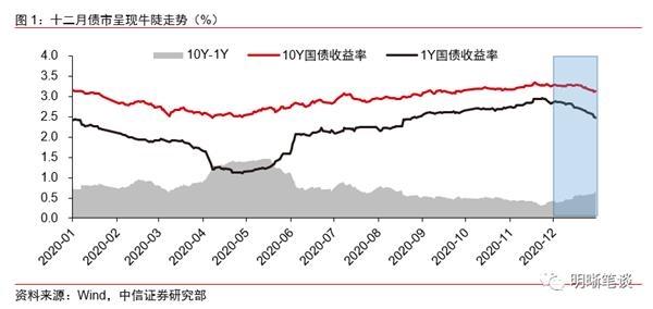 中信证券:债券市场应该迎头赶上吗?