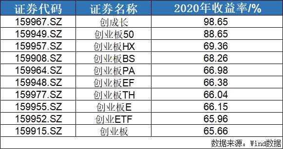 2020最赚钱宽基类ETF:创成长ETF(159967)大涨98.65%!_天天基金网