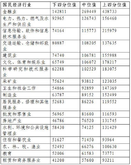 北京平均年薪16.68万元 究竟哪个行业最赚钱呢?