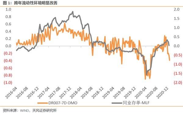 天风宏歌薛涛:如何评价春节前的流动性环境?