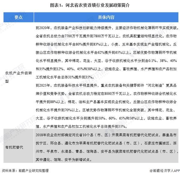 2020年河北省农资连锁经营行业发展现状分析 农民消费能力不断增强【组图】