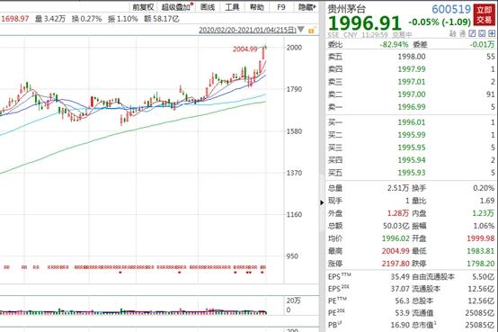 2000元股票诞生了!组织提高了贵州茅台的目标价