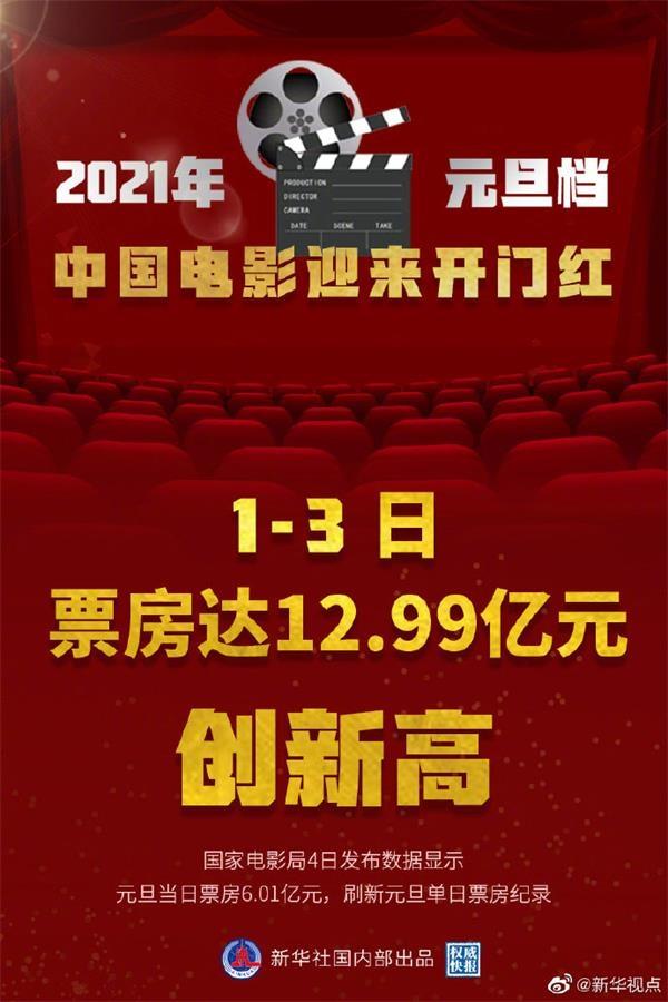 2021年元旦档票房创新高 中国电影迎来开门红