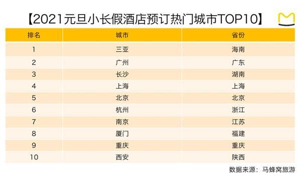"""元旦假期酒店客单价涨32% 三亚、广州、长沙""""最火"""""""
