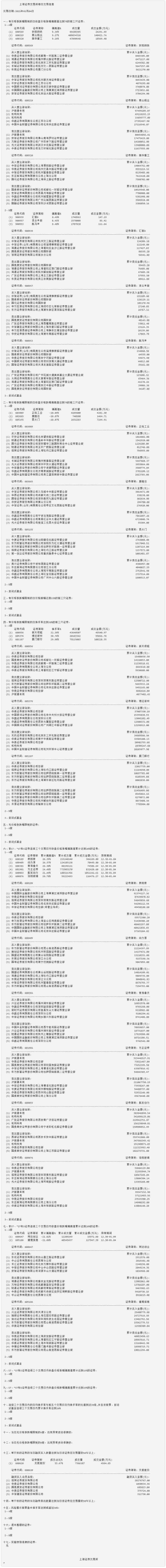 1月4日沪市活跃股公开信息(A股)