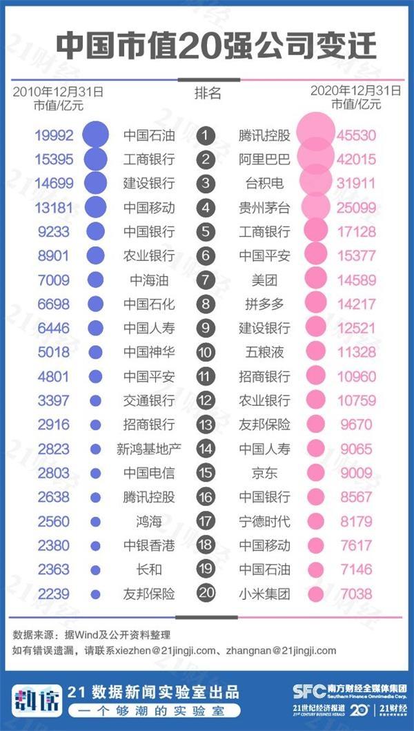 《【迅达平台网】一文看懂最新中国市值500强:腾讯第一 广东新增14家全国最猛》
