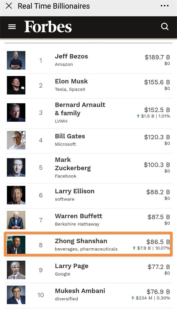 农夫山泉公司飞速发展的创始人钟睒睒在世界富豪榜上接近前八名