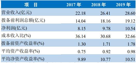 瑞丰银行本周四IPO上会 有望成为浙江首家上市农商行