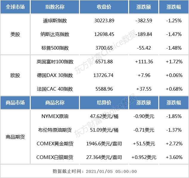 隔夜外盘:美股三大指数均跌逾1% 新能源汽车股大涨
