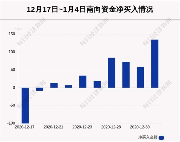 最新出炉!1月4日港股通净流入134.95亿港元 其中32.175亿港元都买了它