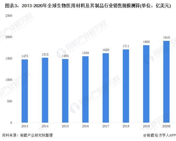 图表3:2013-2020年全球生物医用质料及其成品行业销售局限测算(单元:亿美元)