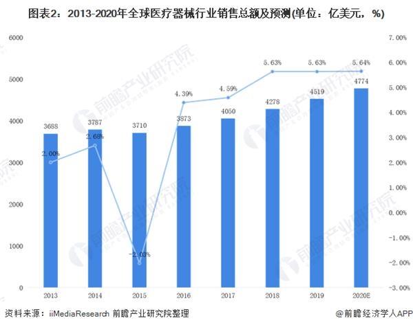 图表2:2013-2020年全球医疗器械行业销售总额及预测(单元:亿美元,%)