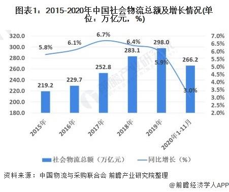 2020年中国物流行业发展现状与经营数据解读 行业发展稳中向好