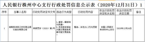 株洲珠江农村商业银行因违法被罚款。大股东是广州农村商业银行