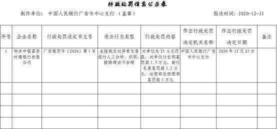 邻水中银富登村镇银行违法遭罚 未按规定对异常交易进行人工分析、识别