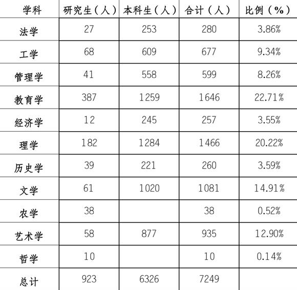 2020高校毕业生报告!重庆师范大学2020届这两个本科专业就业率达100%