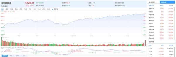 新华500指数(989001)涨1.77%