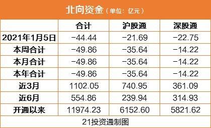北向资金今日净卖出44.44亿元(附股)